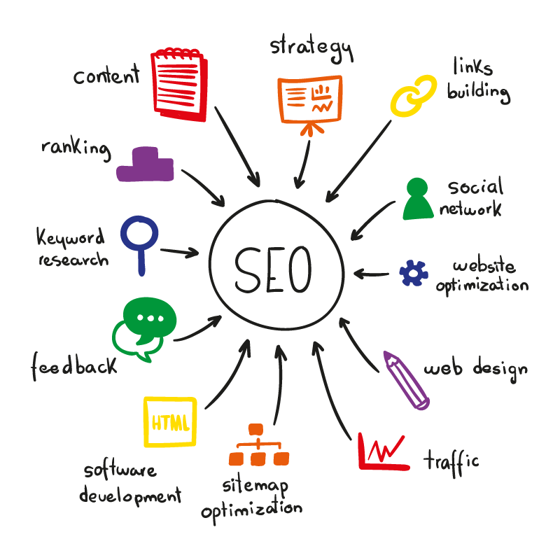 seo works in website